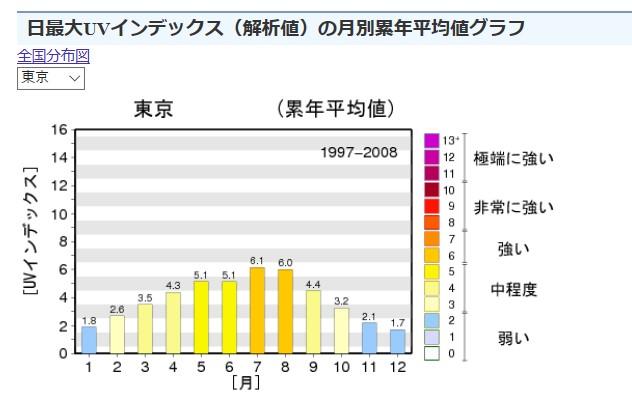 UV月別累計平均値グラフ